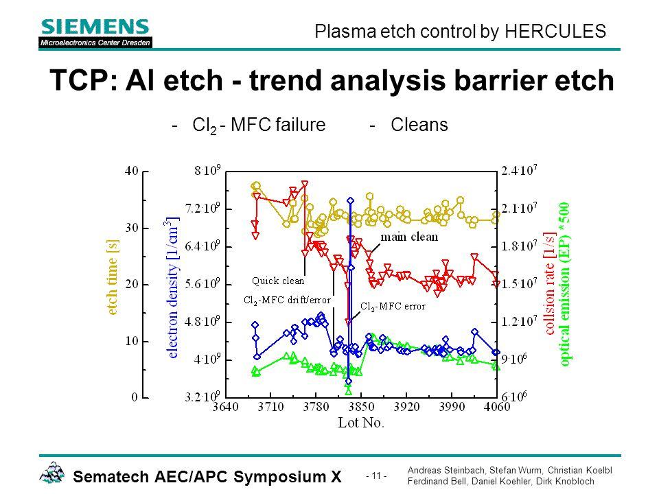 Andreas Steinbach, Stefan Wurm, Christian Koelbl Ferdinand Bell, Daniel Koehler, Dirk Knobloch Sematech AEC/APC Symposium X - 11 - Plasma etch control by HERCULES TCP: Al etch - trend analysis barrier etch -Cl 2 - MFC failure- Cleans