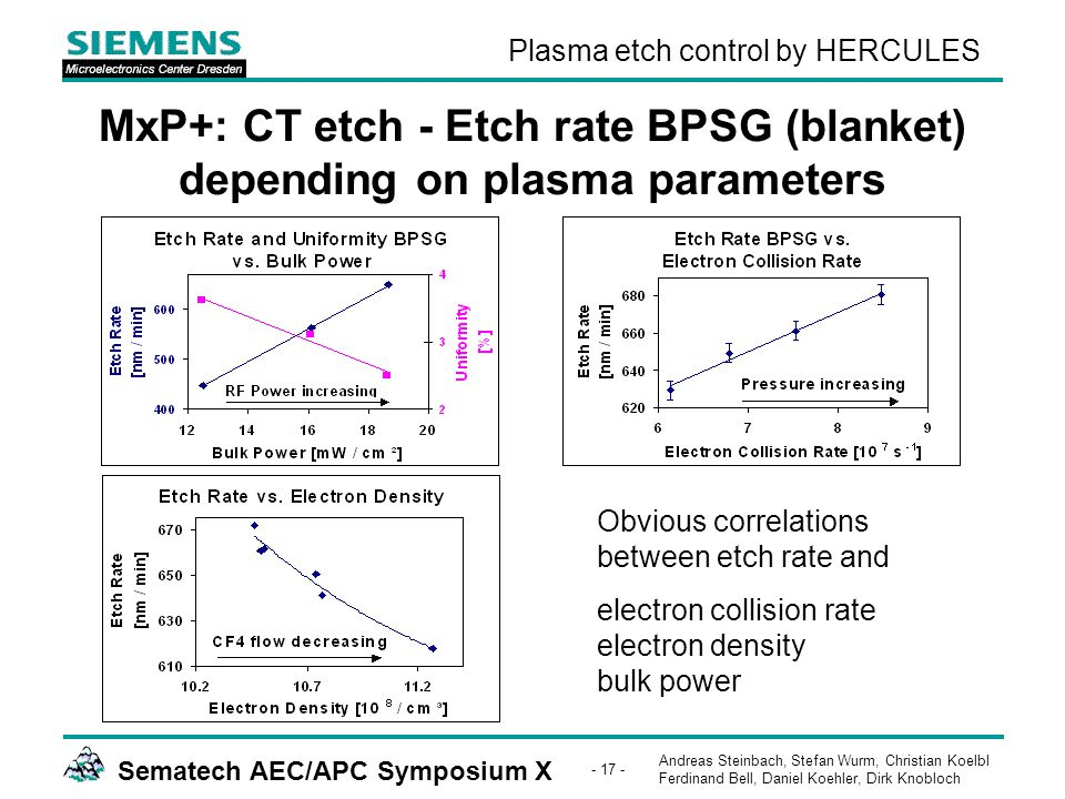 Andreas Steinbach, Stefan Wurm, Christian Koelbl Ferdinand Bell, Daniel Koehler, Dirk Knobloch Sematech AEC/APC Symposium X - 17 - Plasma etch control by HERCULES MxP+: CT etch - Etch rate BPSG (blanket) depending on plasma parameters Obvious correlations between etch rate and electron collision rate electron density bulk power