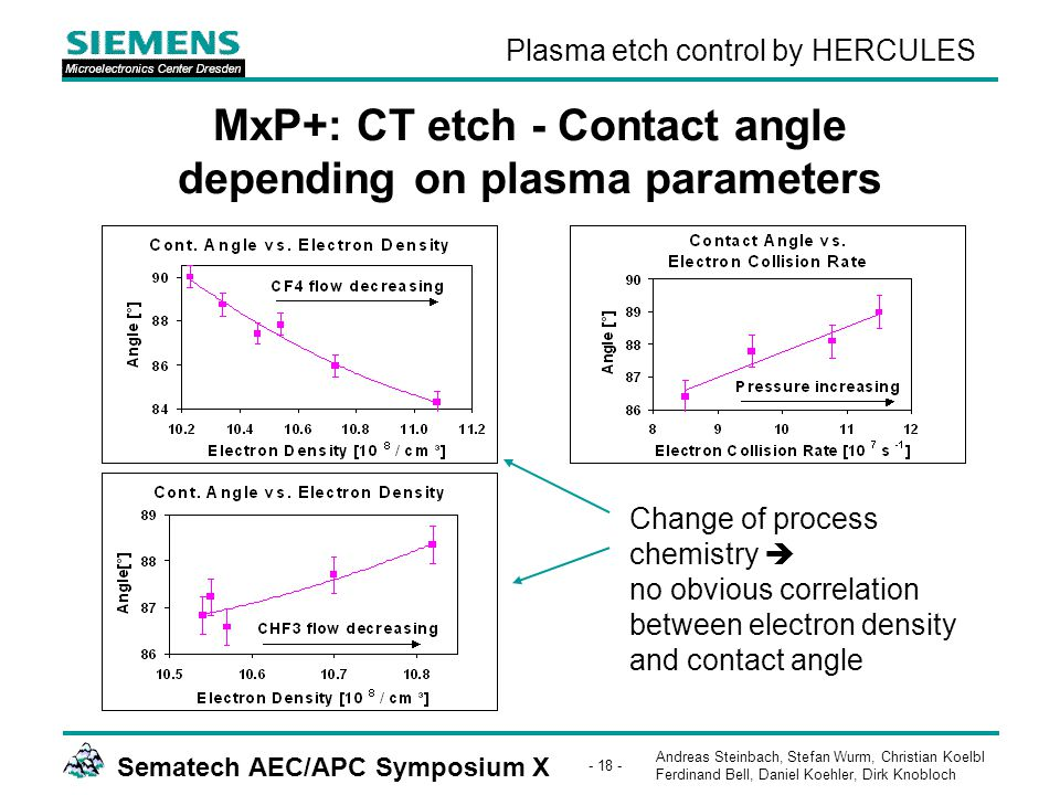 Andreas Steinbach, Stefan Wurm, Christian Koelbl Ferdinand Bell, Daniel Koehler, Dirk Knobloch Sematech AEC/APC Symposium X - 18 - Plasma etch control by HERCULES MxP+: CT etch - Contact angle depending on plasma parameters Change of process chemistry  no obvious correlation between electron density and contact angle