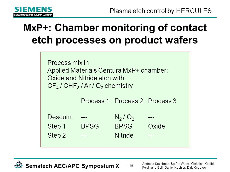 Andreas Steinbach, Stefan Wurm, Christian Koelbl Ferdinand Bell, Daniel Koehler, Dirk Knobloch Sematech AEC/APC Symposium X - 19 - Plasma etch control by HERCULES MxP+: Chamber monitoring of contact etch processes on product wafers Process mix in Applied Materials Centura MxP+ chamber: Oxide and Nitride etch with CF 4 / CHF 3 / Ar / O 2 chemistry Process 1Process 2Process 3 Descum---N 2 / O 2 --- Step 1BPSGBPSGOxide Step 2---Nitride---