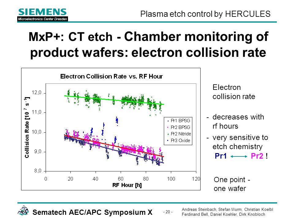 Andreas Steinbach, Stefan Wurm, Christian Koelbl Ferdinand Bell, Daniel Koehler, Dirk Knobloch Sematech AEC/APC Symposium X - 20 - Plasma etch control by HERCULES MxP+: CT etch - Chamber monitoring of product wafers: electron collision rate Electron collision rate -decreases with rf hours -very sensitive to etch chemistry Pr1 Pr2 .