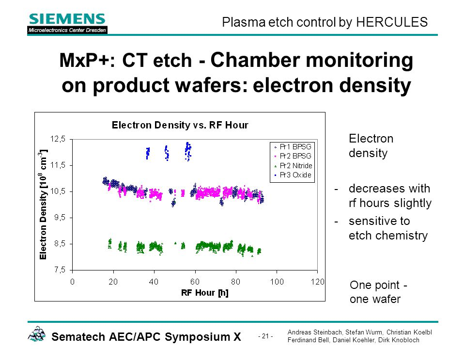 Andreas Steinbach, Stefan Wurm, Christian Koelbl Ferdinand Bell, Daniel Koehler, Dirk Knobloch Sematech AEC/APC Symposium X - 21 - Plasma etch control by HERCULES MxP+: CT etch - Chamber monitoring on product wafers: electron density Electron density -decreases with rf hours slightly -sensitive to etch chemistry One point - one wafer