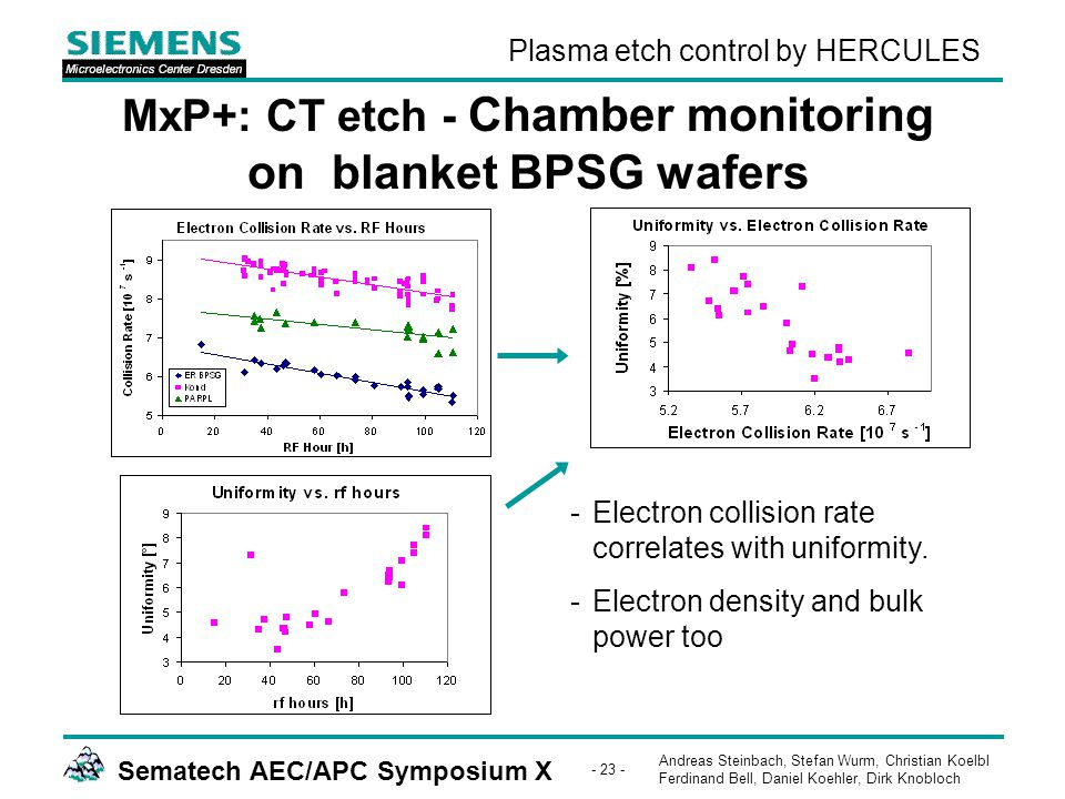 Andreas Steinbach, Stefan Wurm, Christian Koelbl Ferdinand Bell, Daniel Koehler, Dirk Knobloch Sematech AEC/APC Symposium X - 23 - Plasma etch control by HERCULES MxP+: CT etch - Chamber monitoring on blanket BPSG wafers -Electron collision rate correlates with uniformity.