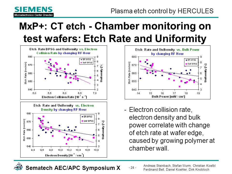 Andreas Steinbach, Stefan Wurm, Christian Koelbl Ferdinand Bell, Daniel Koehler, Dirk Knobloch Sematech AEC/APC Symposium X - 24 - Plasma etch control by HERCULES MxP+: CT etch - Chamber monitoring on test wafers: Etch Rate and Uniformity -Electron collision rate, electron density and bulk power correlate with change of etch rate at wafer edge, caused by growing polymer at chamber wall.