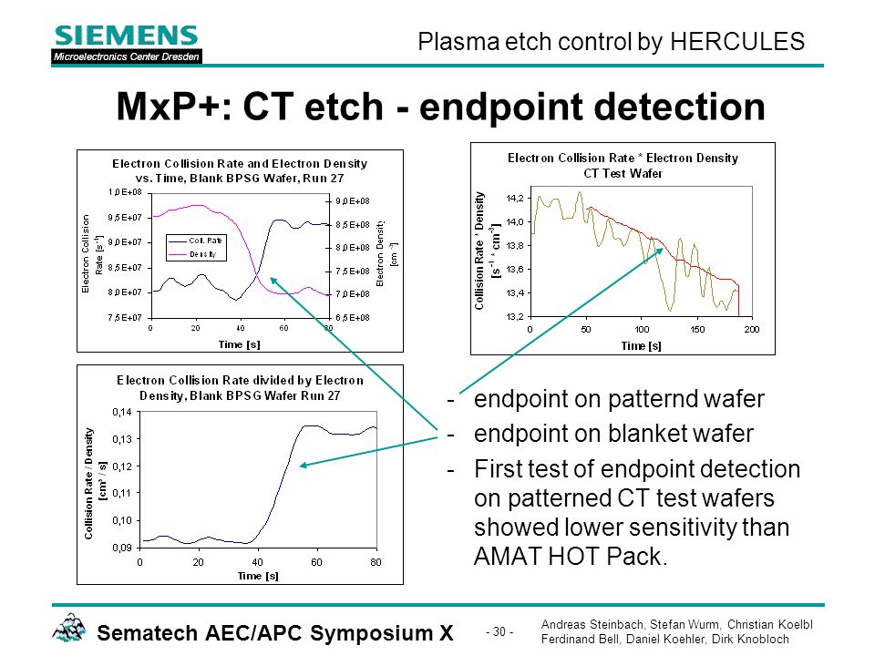 Andreas Steinbach, Stefan Wurm, Christian Koelbl Ferdinand Bell, Daniel Koehler, Dirk Knobloch Sematech AEC/APC Symposium X - 30 - Plasma etch control by HERCULES MxP+: CT etch - endpoint detection -endpoint on patternd wafer -endpoint on blanket wafer -First test of endpoint detection on patterned CT test wafers showed lower sensitivity than AMAT HOT Pack.