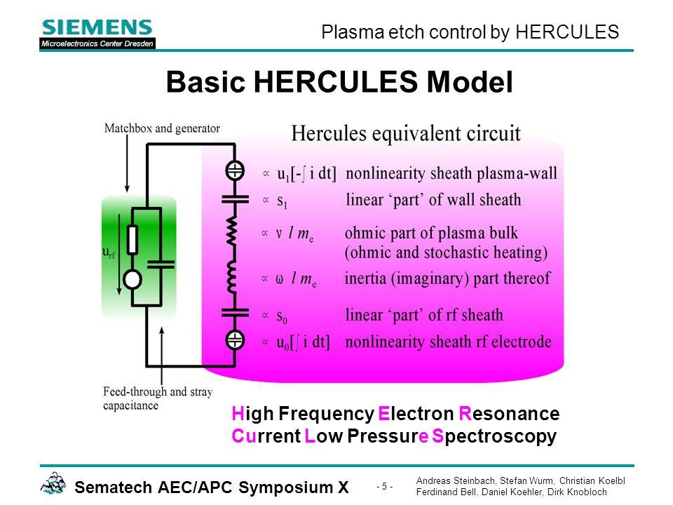 Andreas Steinbach, Stefan Wurm, Christian Koelbl Ferdinand Bell, Daniel Koehler, Dirk Knobloch Sematech AEC/APC Symposium X - 5 - Plasma etch control by HERCULES High Frequency Electron Resonance Current Low Pressure Spectroscopy Basic HERCULES Model