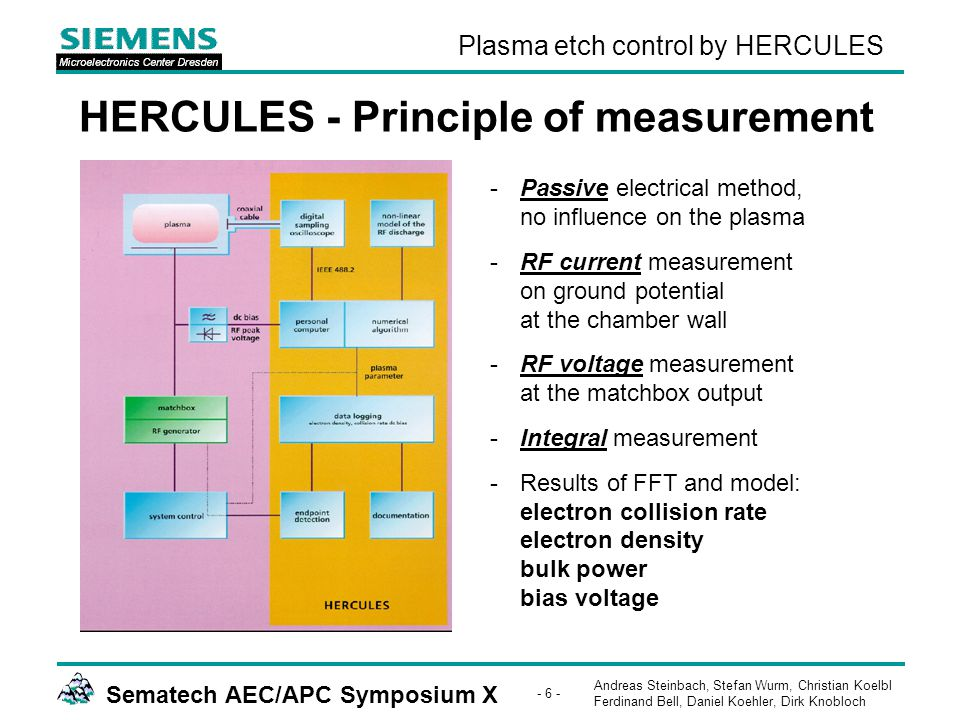 Andreas Steinbach, Stefan Wurm, Christian Koelbl Ferdinand Bell, Daniel Koehler, Dirk Knobloch Sematech AEC/APC Symposium X - 27 - Plasma etch control by HERCULES MxP+: CT etch - short term chamber drift depending on idle time -Collision rate shows dependence on chamber idle time.