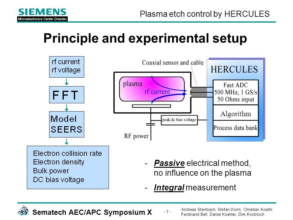Andreas Steinbach, Stefan Wurm, Christian Koelbl Ferdinand Bell, Daniel Koehler, Dirk Knobloch Sematech AEC/APC Symposium X - 28 - Plasma etch control by HERCULES MxP+: CT etch - short term chamber drift -One of four chambers causes high failure counts.
