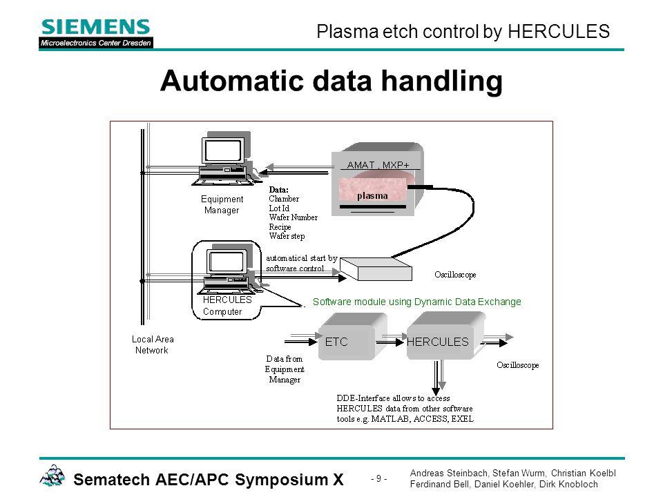 Andreas Steinbach, Stefan Wurm, Christian Koelbl Ferdinand Bell, Daniel Koehler, Dirk Knobloch Sematech AEC/APC Symposium X - 9 - Plasma etch control by HERCULES Automatic data handling