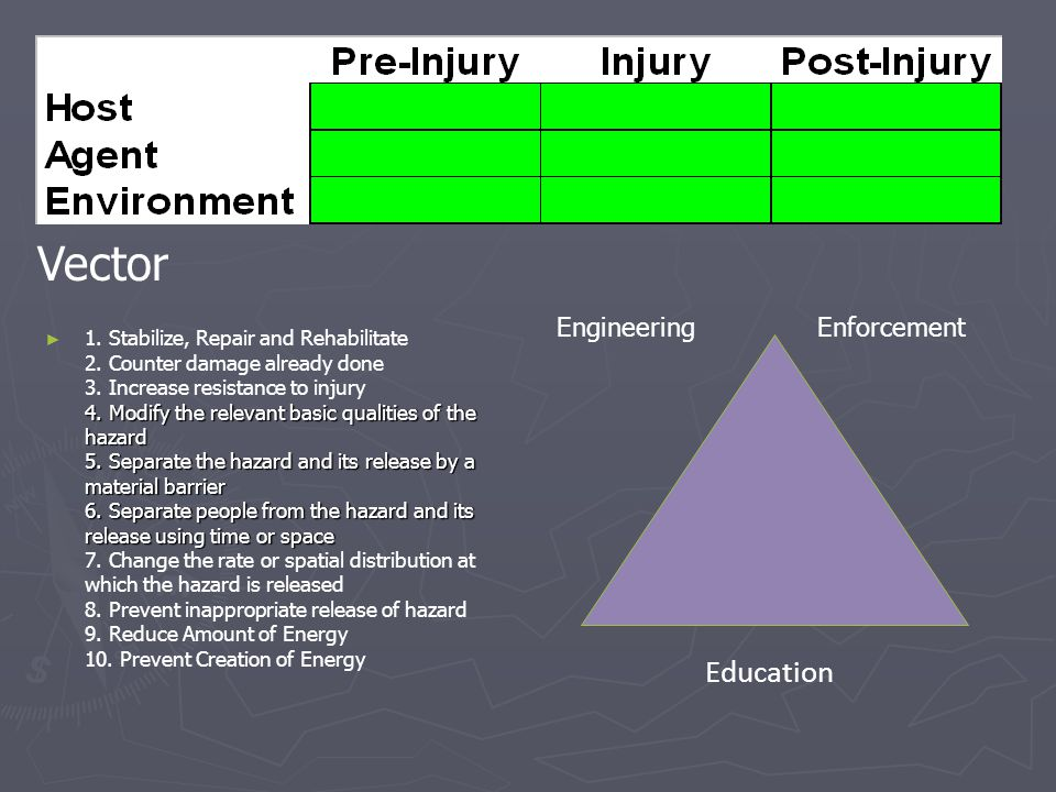 ► 4. Modify the relevant basic qualities of the hazard 5. Separate the hazard and its release by a material barrier 6. Separate people from the hazard
