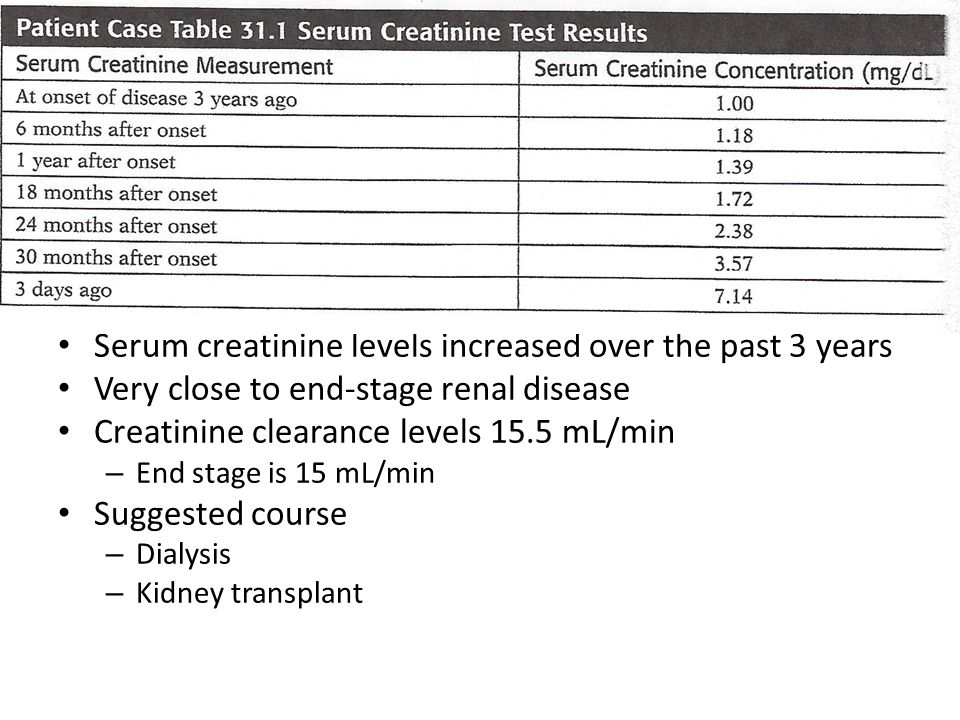 Serum creatinine levels increased over the past 3 years Very close to end-stage renal disease Creatinine clearance levels 15.5 mL/min – End stage is 1