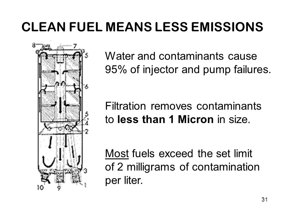 31 CLEAN FUEL MEANS LESS EMISSIONS Water and contaminants cause 95% of injector and pump failures. Filtration removes contaminants to less than 1 Micr