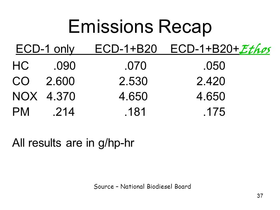 37 Emissions Recap ECD-1 only ECD-1+B20 ECD-1+B20+ Ethos HC.090.070.050 CO 2.600 2.530 2.420 NOX 4.370 4.650 4.650 PM.214.181.175 All results are in g
