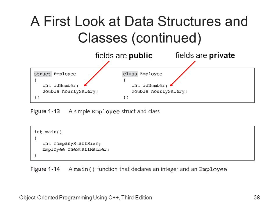 Object-Oriented Programming Using C++, Third Edition38 A First Look at Data Structures and Classes (continued) fields are public fields are private