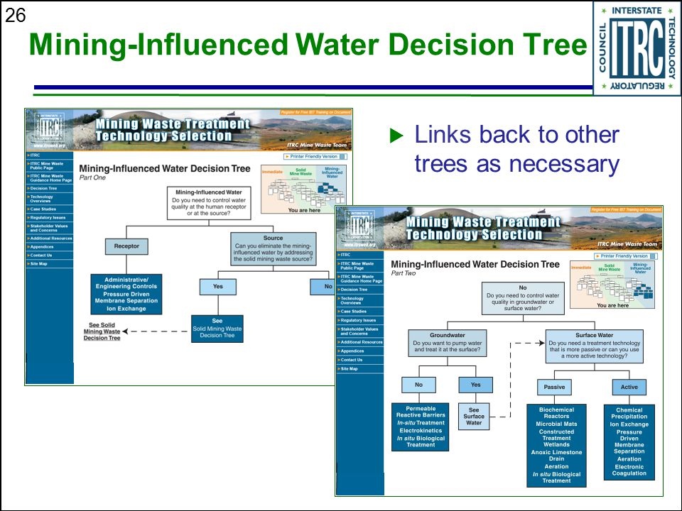 26 Mining-Influenced Water Decision Tree  Links back to other trees as necessary