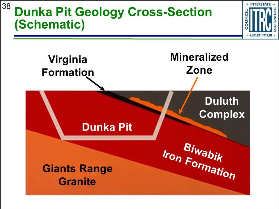 38 Dunka Pit Geology Cross-Section (Schematic) Dunka Pit Biwabik Iron Formation Duluth Complex Giants Range Granite Virginia Formation Mineralized Zon