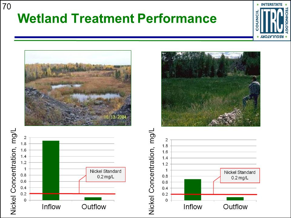 70 Wetland Treatment Performance InflowOutflowInflowOutflow Nickel Concentration, mg/L