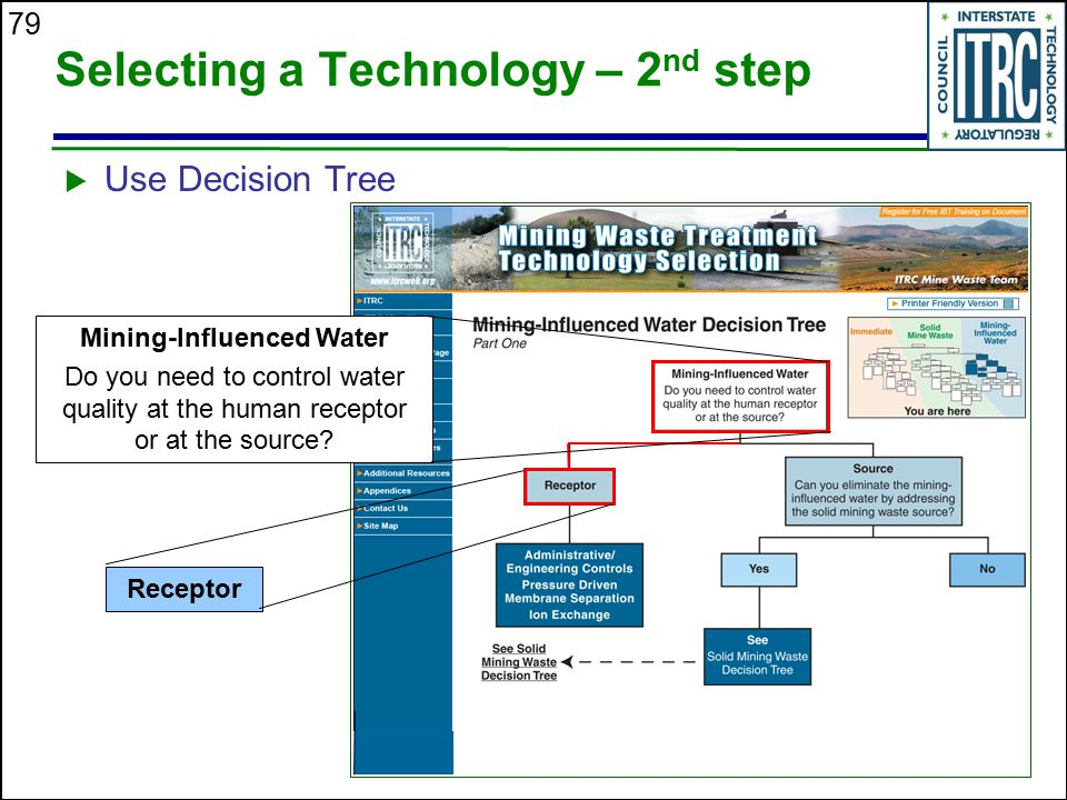 79 Selecting a Technology – 2 nd step  Use Decision Tree Mining-Influenced Water Do you need to control water quality at the human receptor or at the