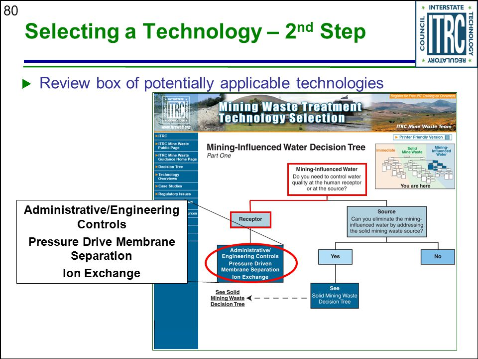 80 Selecting a Technology – 2 nd Step  Review box of potentially applicable technologies Administrative/Engineering Controls Pressure Drive Membrane