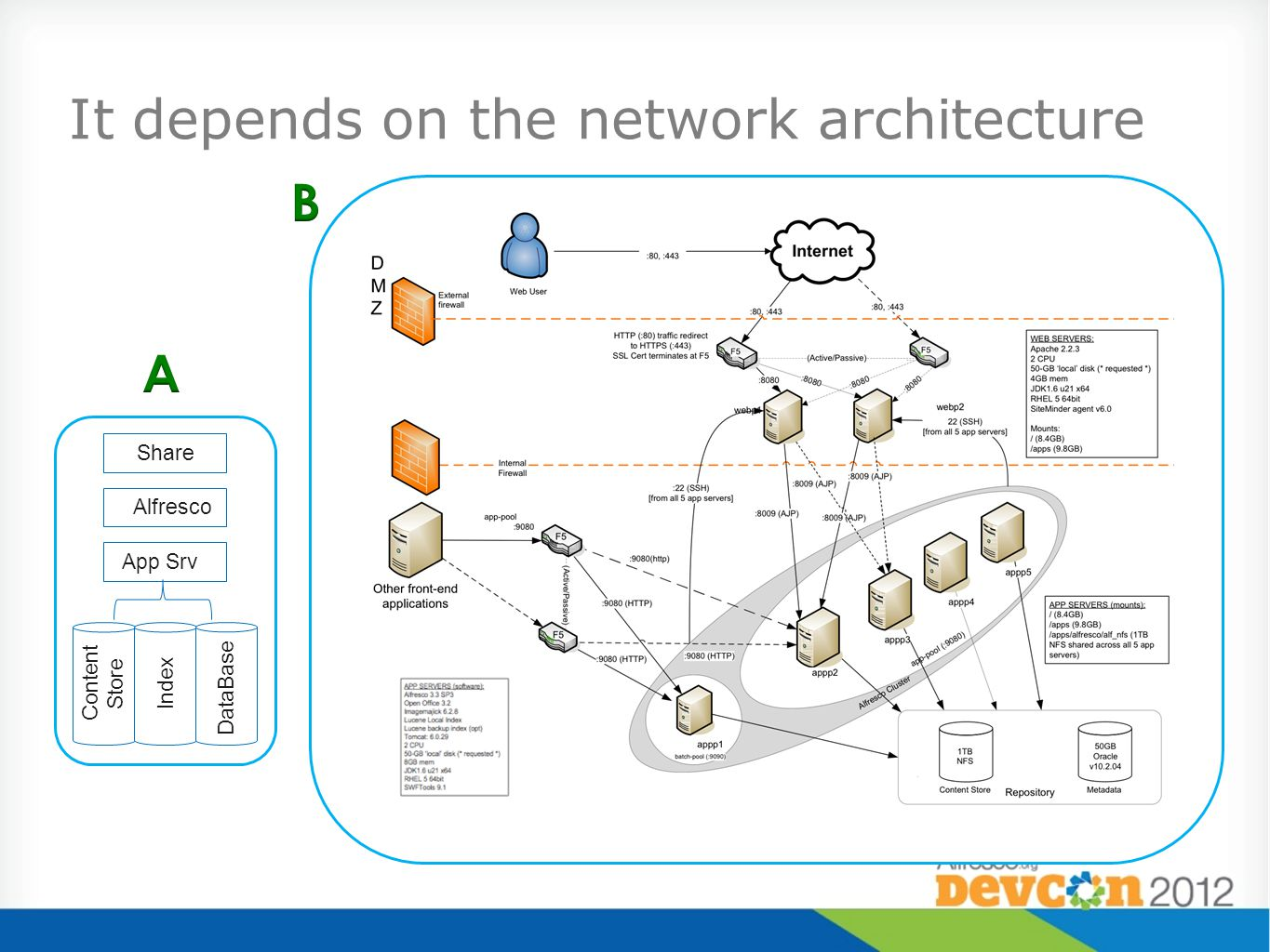 It depends on the network architecture Share App Srv Alfresco Content Store Index DataBase