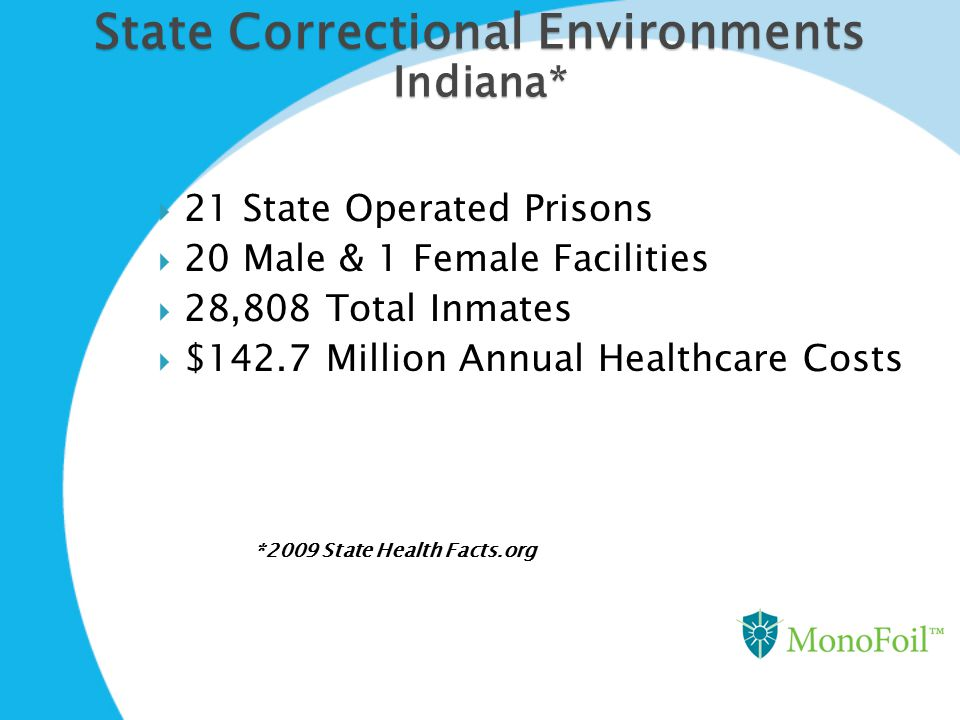 State Correctional Environments Indiana*  21 State Operated Prisons  20 Male & 1 Female Facilities  28,808 Total Inmates  $142.7 Million Annual He