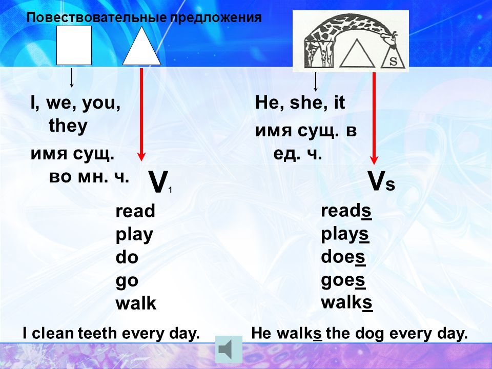 глаголы read books clean teeth wash hands go to school play with friends do homework walk with the dog have breakfast
