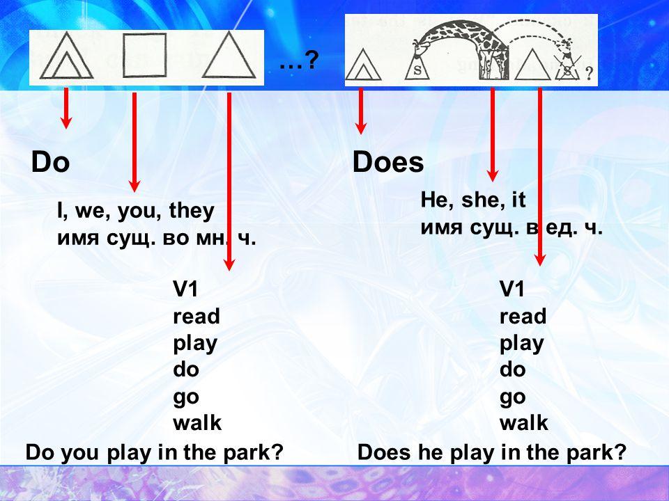 I, we, you, they им. сущ. во мн. ч. not do V 1 read play do go walk We do not play on Sunday. not He, she, it имя сущ. в ед. ч. does V 1 read play do