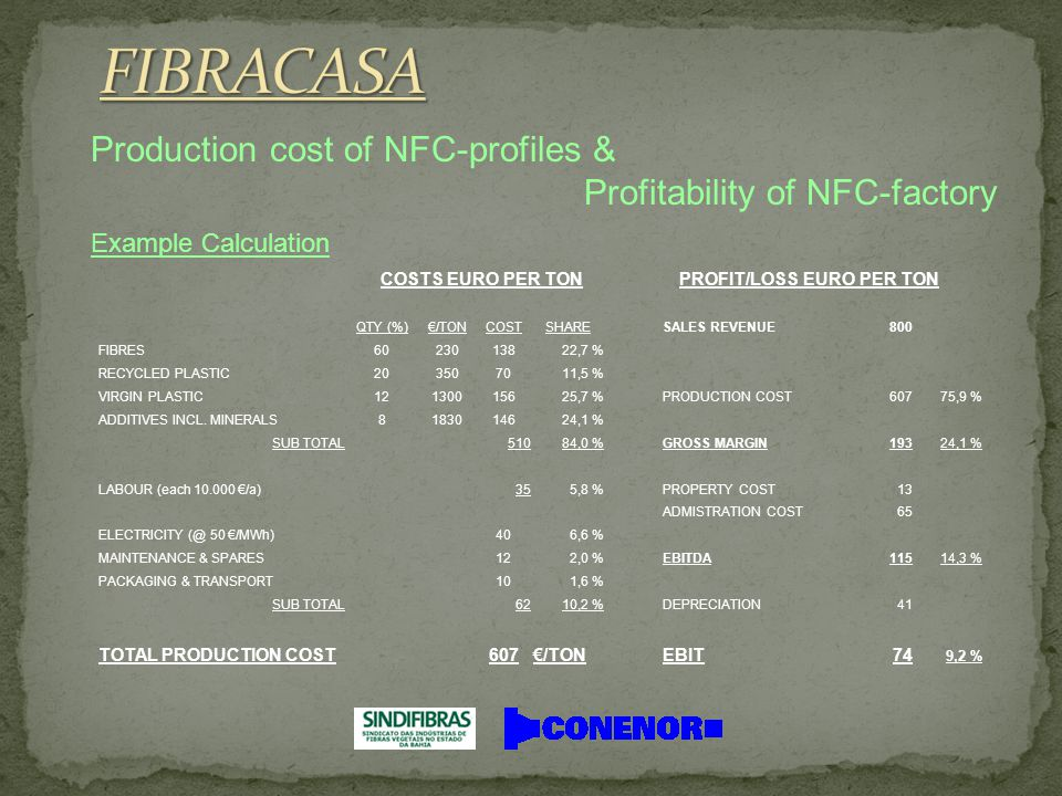 Production cost of NFC-profiles & Profitability of NFC-factory Example Calculation COSTS EURO PER TON PROFIT/LOSS EURO PER TON QTY (%)€/TONCOSTSHARESALES REVENUE800 FIBRES6023013822,7 % RECYCLED PLASTIC203507011,5 % VIRGIN PLASTIC12130015625,7 %PRODUCTION COST60775,9 % ADDITIVES INCL.