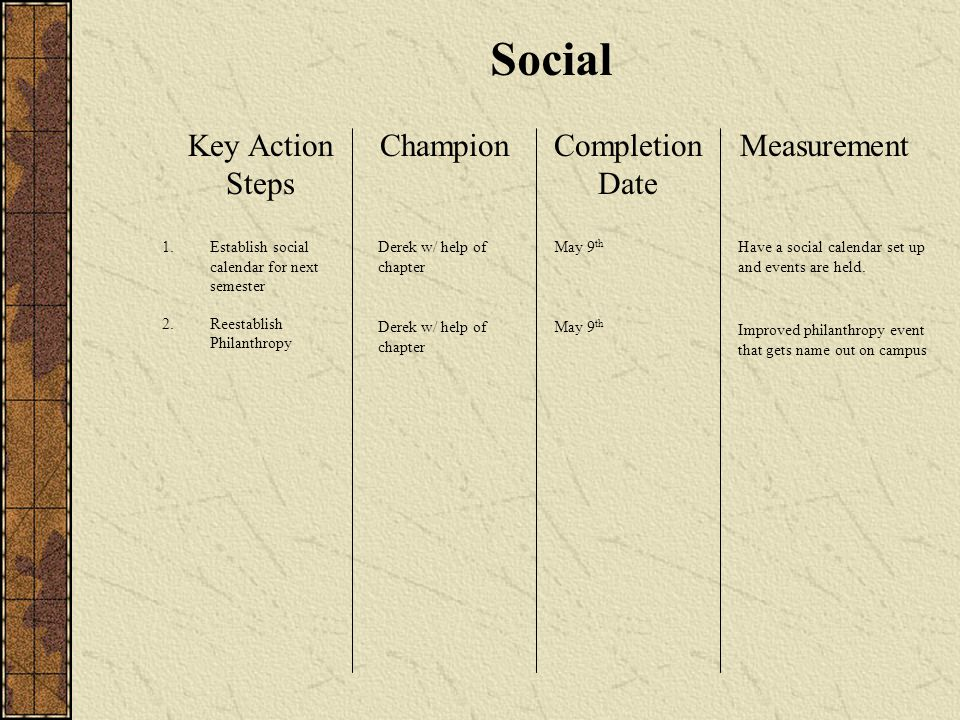 Social Key Action Steps ChampionCompletion Date Measurement 1.Establish social calendar for next semester 2.Reestablish Philanthropy May 9 th Derek w/ help of chapter Have a social calendar set up and events are held.