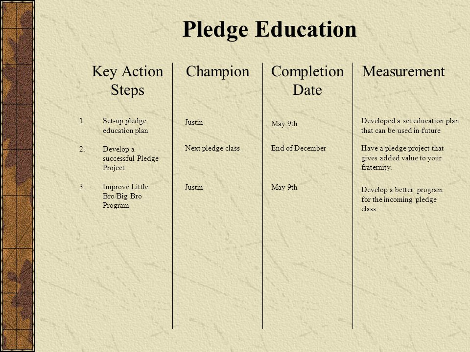 Pledge Education Key Action Steps ChampionCompletion Date Measurement 1.Set-up pledge education plan 2.Develop a successful Pledge Project 3.Improve Little Bro/Big Bro Program May 9th Next pledge class Justin May 9th End of December Justin Developed a set education plan that can be used in future Have a pledge project that gives added value to your fraternity.