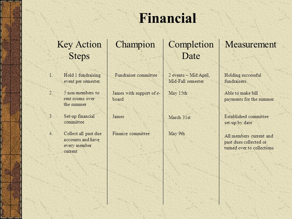 Financial Key Action Steps ChampionCompletion Date Measurement 1.Hold 1 fundraising event per semester.