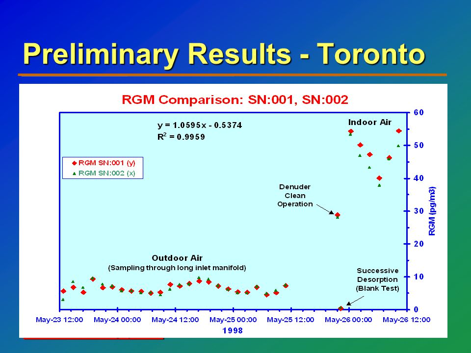 Tekran Automated Mercury Speciation Preliminary Results - Toronto