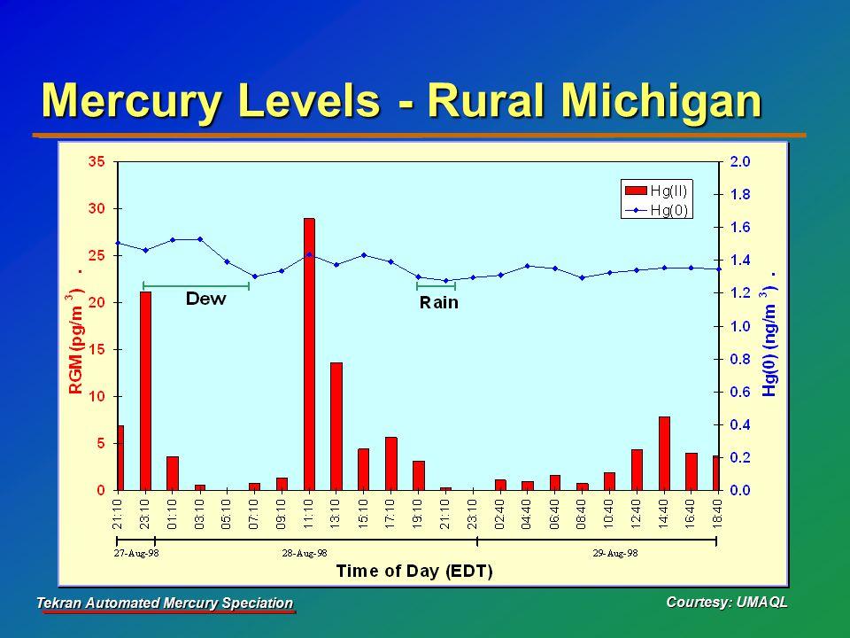 Tekran Automated Mercury Speciation Mercury Levels - Rural Michigan Courtesy: UMAQL