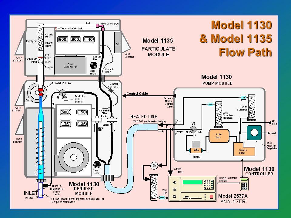 Tekran Automated Mercury Speciation Model 1130 & Model 1135 Flow Path