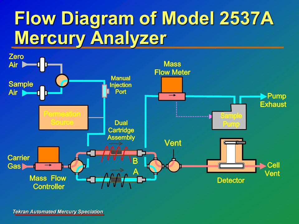 Tekran Automated Mercury Speciation Flow Diagram of Model 2537A Mercury Analyzer