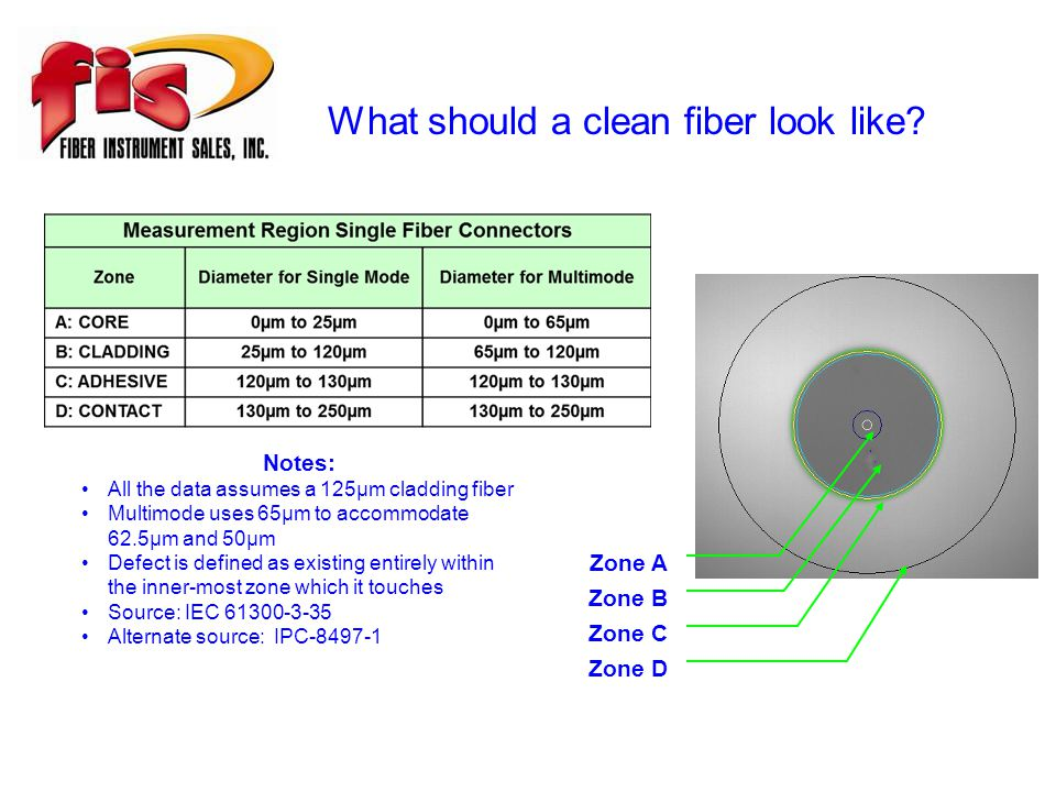 What should a clean fiber look like.