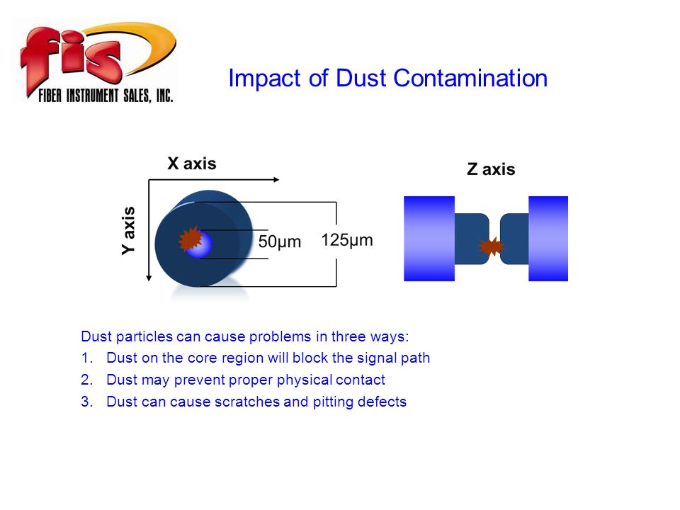 Impact of Dust Contamination Dust particles can cause problems in three ways: 1.Dust on the core region will block the signal path 2.Dust may prevent proper physical contact 3.Dust can cause scratches and pitting defects