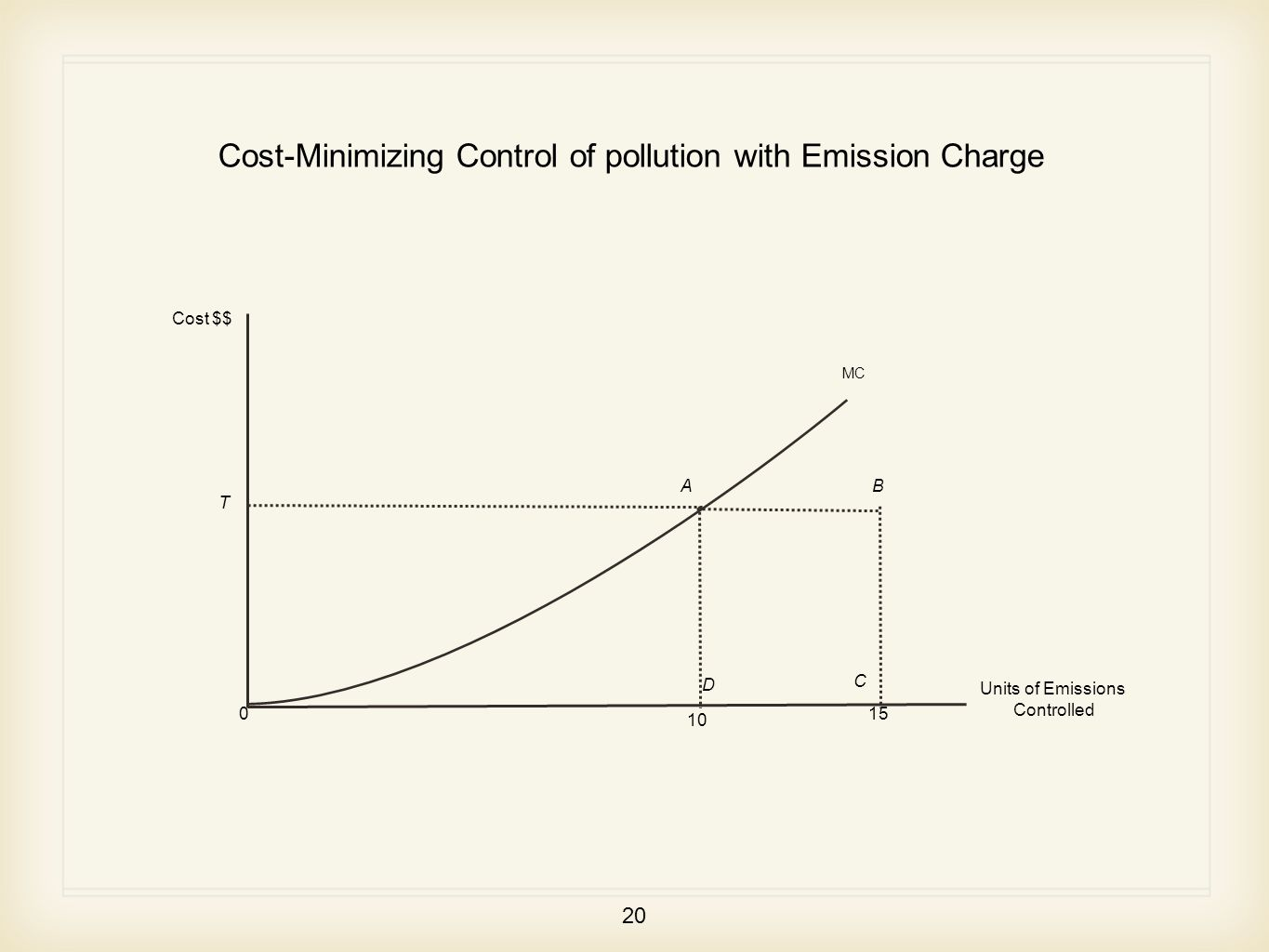 20 MC Cost $$ Units of Emissions Controlled T AB D C 0 10 15 Cost-Minimizing Control of pollution with Emission Charge
