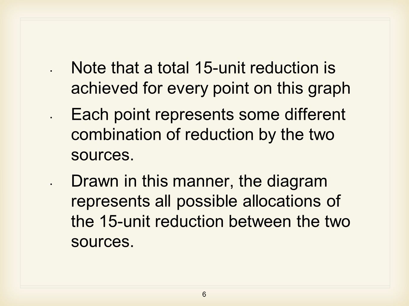 6 Note that a total 15-unit reduction is achieved for every point on this graph Each point represents some different combination of reduction by the two sources.