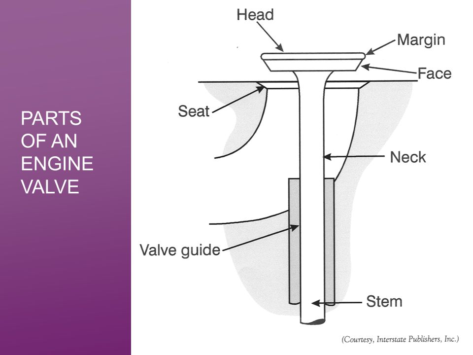 PARTS OF AN ENGINE VALVE