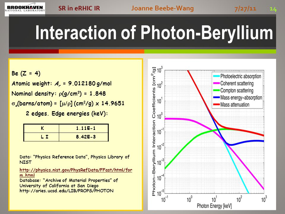 Joanne Beebe-Wang 7/27/11 14 SR in eRHIC IR Interaction of Photon-Beryllium Be (Z = 4) Atomic weight: A r = 9.012180 g/mol Nominal density:  (g/cm 3 ) = 1.848  a (barns/atom) = [  ] (cm 2 /g) x 14.9651 2 edges.
