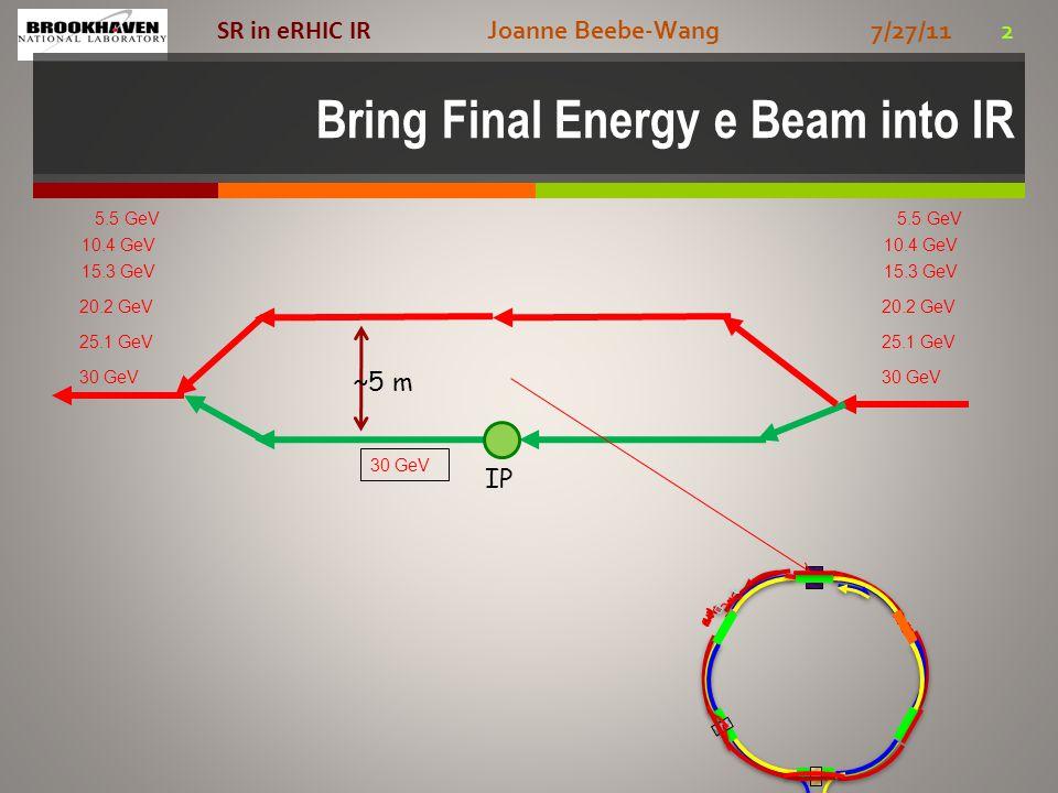 Joanne Beebe-Wang 7/27/11 2 SR in eRHIC IR Bring Final Energy e Beam into IR 30 GeV 25.1 GeV 15.3 GeV 10.4 GeV 5.5 GeV 20.2 GeV IP 30 GeV 25.1 GeV 15.3 GeV 10.4 GeV 5.5 GeV 20.2 GeV 30 GeV ~5 m