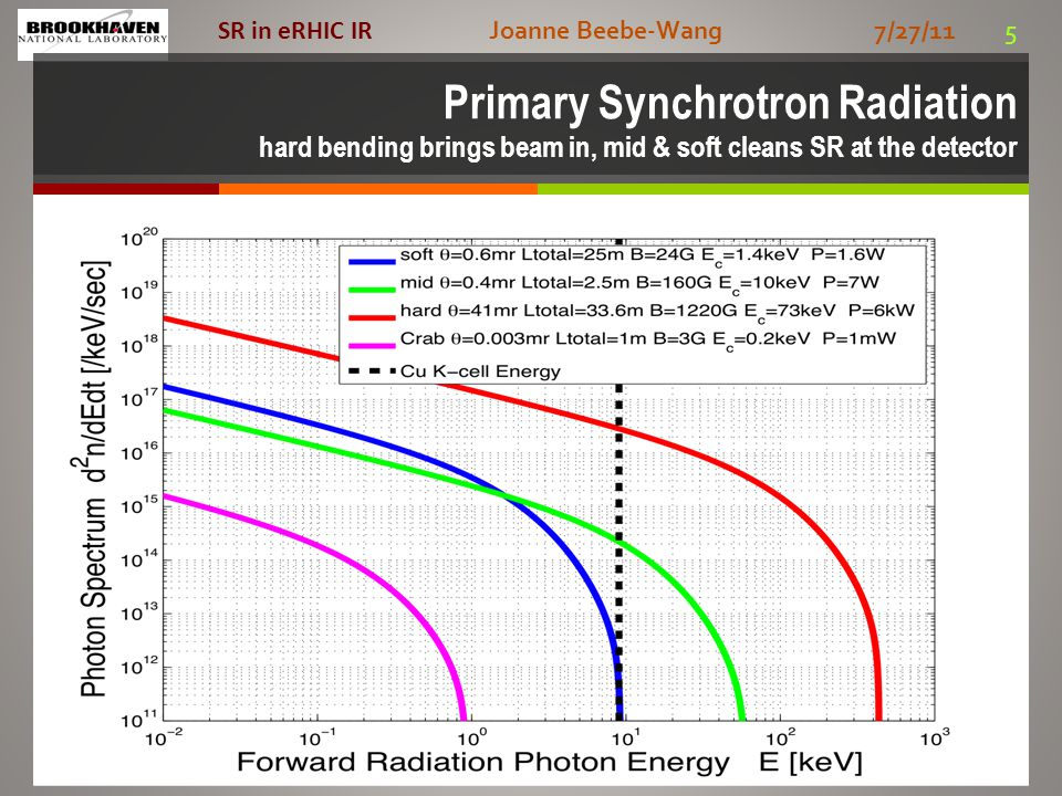 Joanne Beebe-Wang 7/27/11 5 SR in eRHIC IR Primary Synchrotron Radiation hard bending brings beam in, mid & soft cleans SR at the detector
