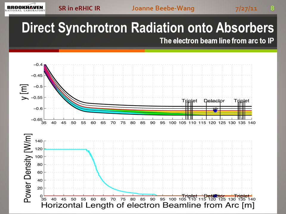 Joanne Beebe-Wang 7/27/11 8 SR in eRHIC IR Direct Synchrotron Radiation onto Absorbers The electron beam line from arc to IP