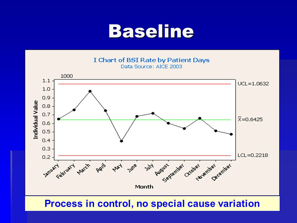 Baseline Process in control, no special cause variation