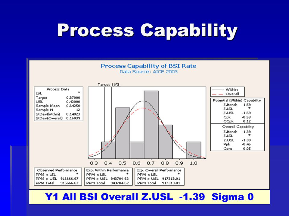 Process Capability Y1 All BSI Overall Z.USL -1.39 Sigma 0