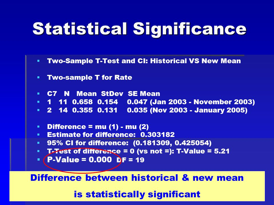 Statistical Significance   Two-Sample T-Test and CI: Historical VS New Mean   Two-sample T for Rate   C7 N Mean StDev SE Mean   1 11 0.658 0.154 0.047 (Jan 2003 - November 2003)   2 14 0.355 0.131 0.035 (Nov 2003 - January 2005)   Difference = mu (1) - mu (2)   Estimate for difference: 0.303182   95% CI for difference: (0.181309, 0.425054)   T-Test of difference = 0 (vs not =): T-Value = 5.21   P-Value = 0.000 DF = 19 Difference between historical & new mean is statistically significant