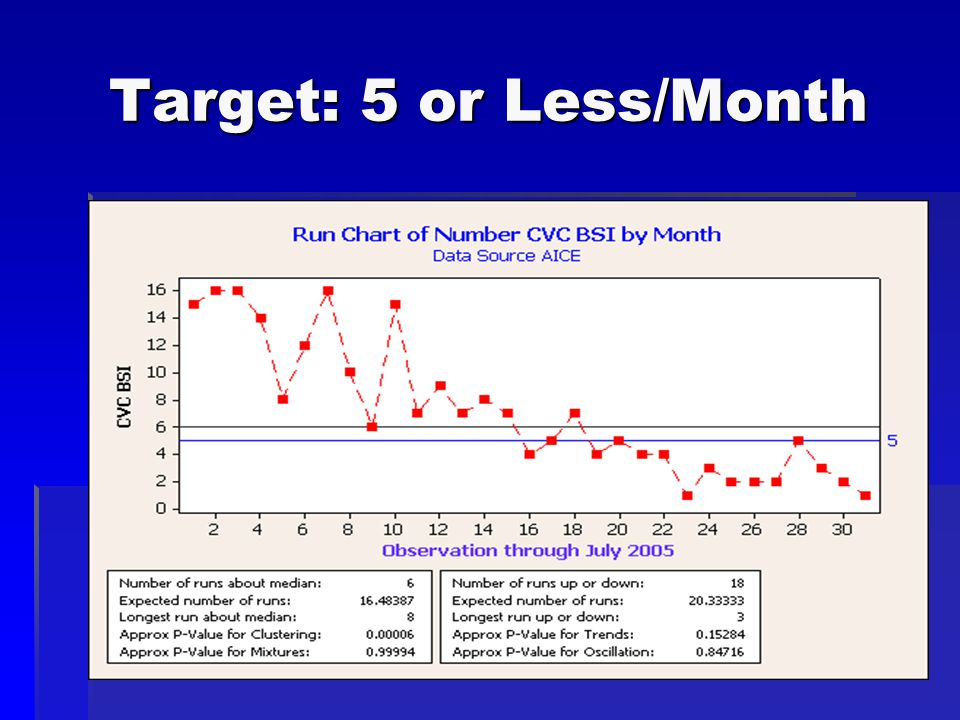Target: 5 or Less/Month