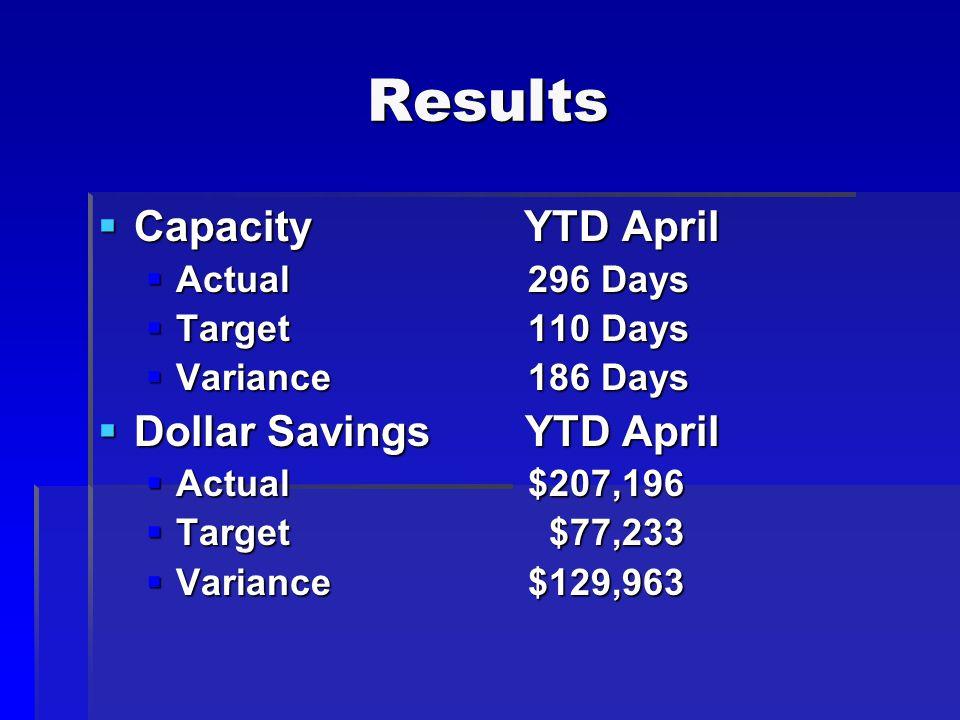 Results  Capacity YTD April  Actual 296 Days  Target 110 Days  Variance 186 Days  Dollar Savings YTD April  Actual $207,196  Target $77,233  Variance $129,963