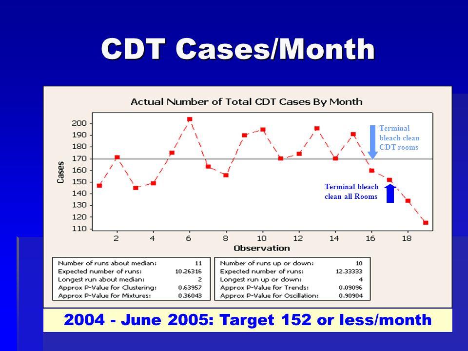 CDT Cases/Month Terminal bleach clean CDT rooms Terminal bleach clean all Rooms 2004 - June 2005: Target 152 or less/month